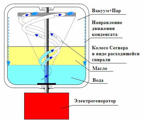 Вакуумный генератор Клёма.