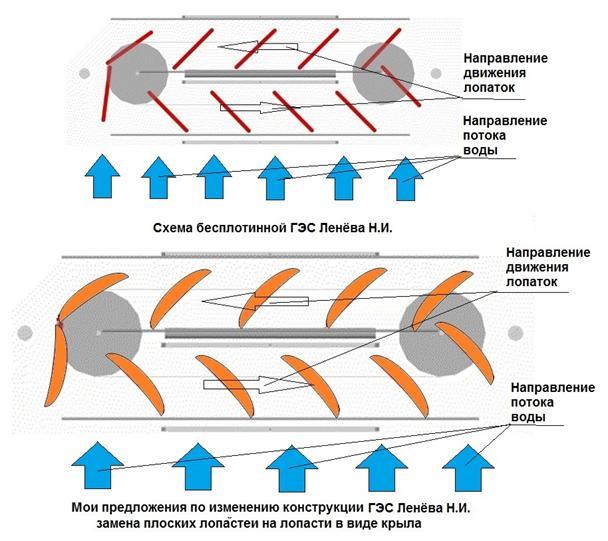 Схема ГЭС Ленёва с моими