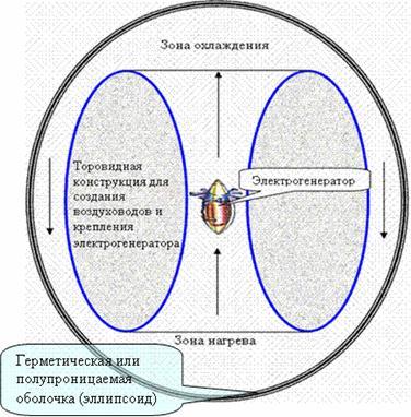 ветрогенератора с соплом