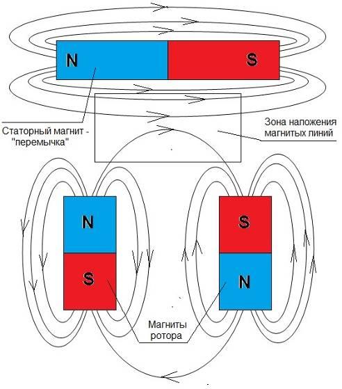магнитных полей между