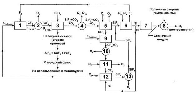 схема топливного цикла с