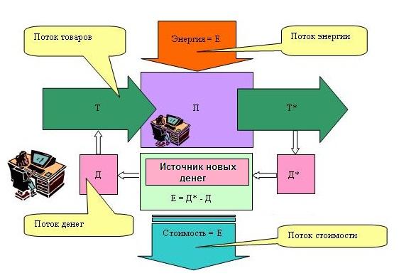 Рис 1 схема финансовой системы при