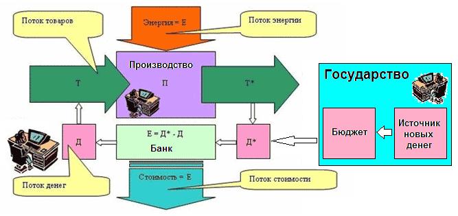 Схема финансовой системы при