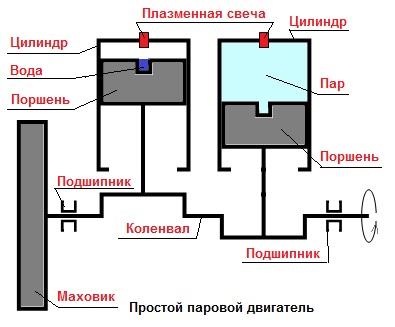 паровой двигатель, схема