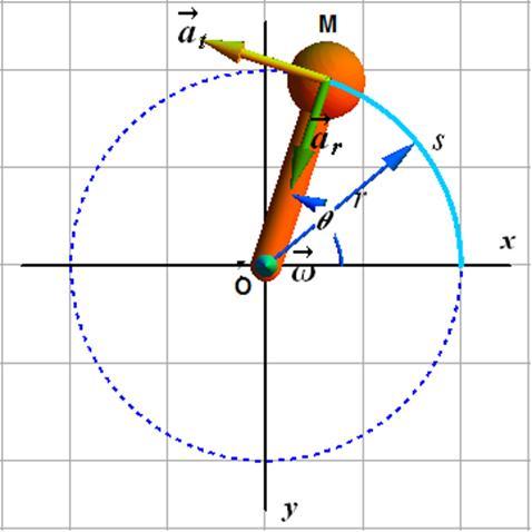 Изобразите схематически траекторию движения точек 837