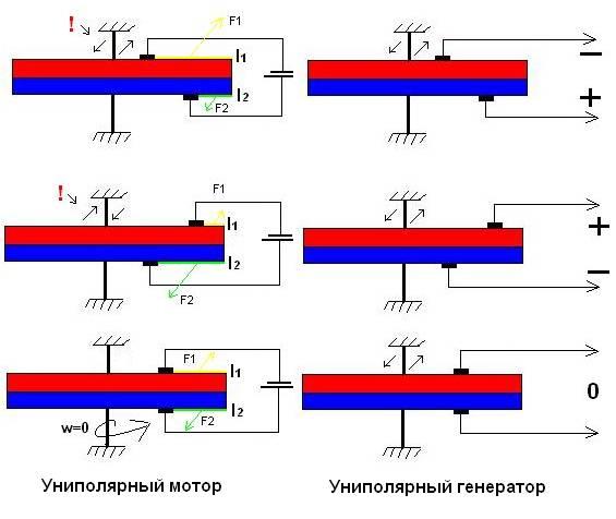 Униполярный мотор и генератор